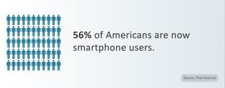 56 Percent of Americans are smartphone users