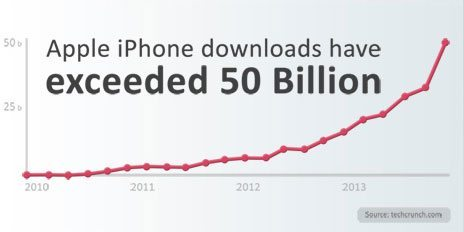 50 billion downloads