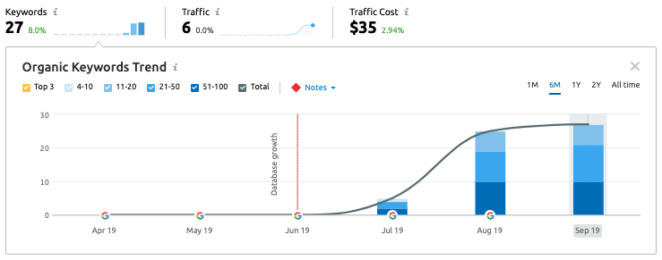 Screen-Shot-2019-09-11-at-4.44.48-PM Understanding Online Marketing: A Race to The Top